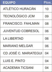 TABLA FUTBOL CLAUSURA 05 FECHA