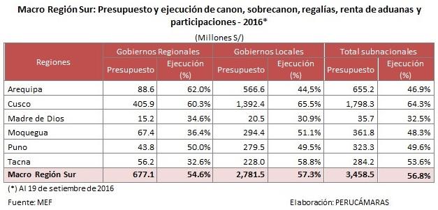 A setiembre. Macro Región Sur ha ejecutado 56,8% de recursos del canon.