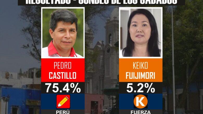 Sondeo de Opinión: Castillo lidera la intención de voto en Moquegua con un 75.4%